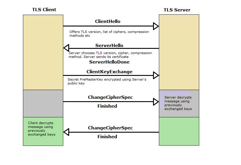 tls-handshake